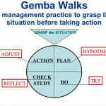 5 Ways To Select A Gemba Walk Software Management System